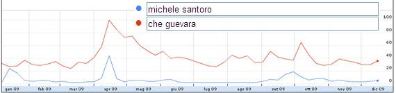 Google Insight Santoro - Che Guevara